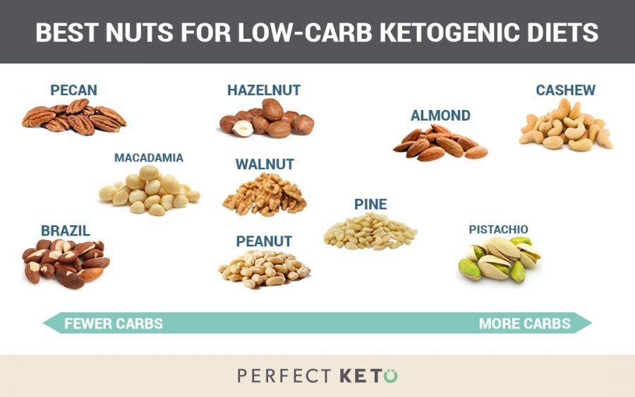 Nuts On Keto Diet  Low Carb Lemon Cashew Cookies Perfect Keto