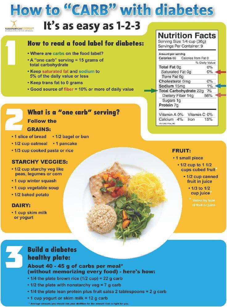 Pre Diabetic Diet Recipes  5678 best Diabetes Help images on Pinterest