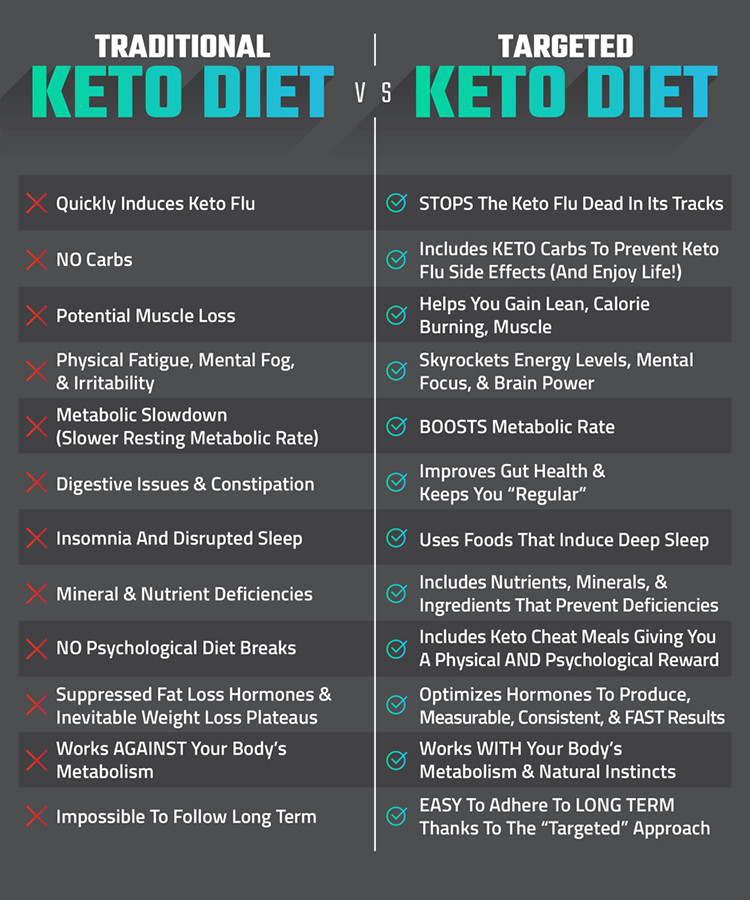 Pros And Cons Keto Diet  14 Day Keto Challenge Review Can Joel Marion Show You