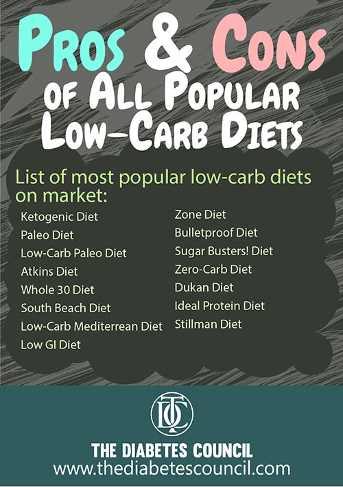 Pros And Cons Keto Diet  Low carb t is one of the latest health trend that