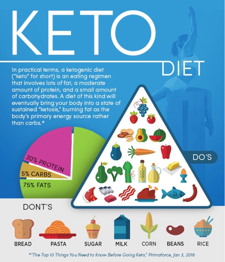 Pros And Cons Keto Diet  The Pros & Cons What You Need to Know About the Keto Diet
