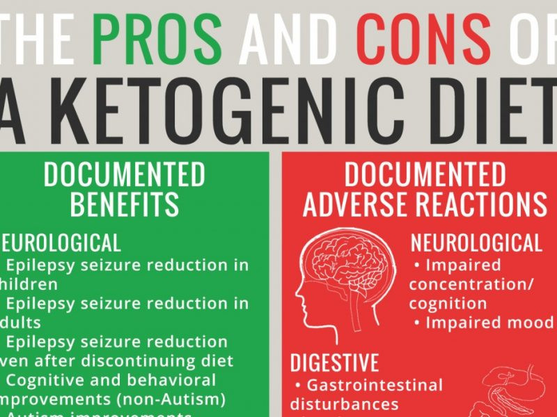 Pros And Cons Keto Diet  Adverse Reactions to Ketogenic Diets Caution Advised
