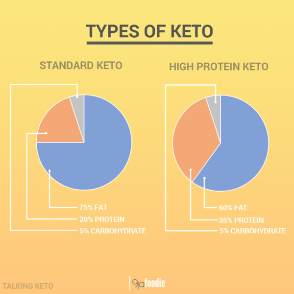 Protein For Keto Diet  Keto The Nigerian Diet and Keto Meal plans
