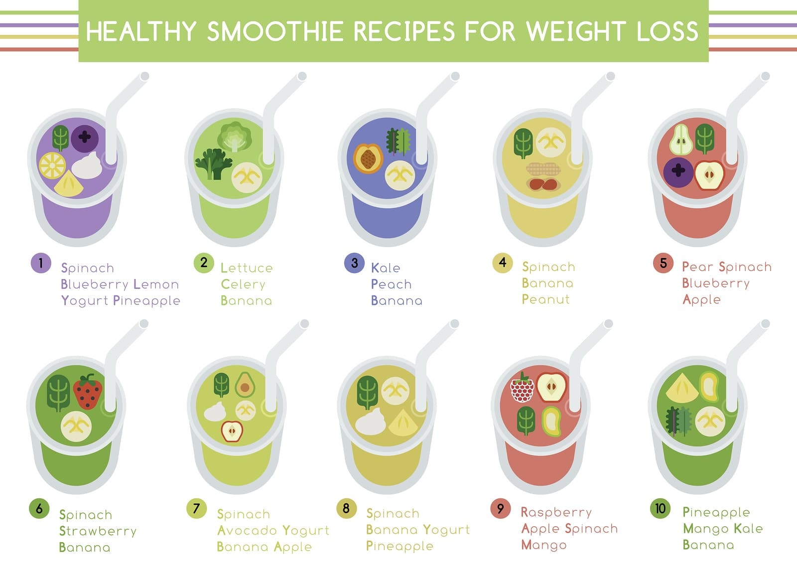 Recipe For Healthy Smoothies For Weight Loss  How to make a smoothie in minutes Healthy & Delicious