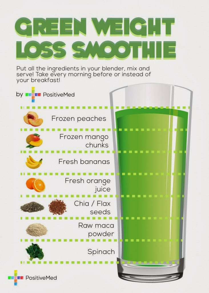 Recipe For Healthy Smoothies For Weight Loss  Simple Green Smoothie Recipes for Weight Loss