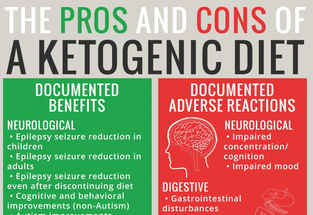 Side Effects Of The Keto Diet  Adverse Reactions to Ketogenic Diets Caution Advised