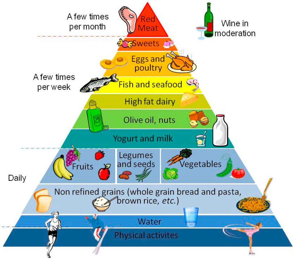 Spanish Ketogenic Mediterranean Diet  Spanish Ketogenic Mediterranean Diet Recipes