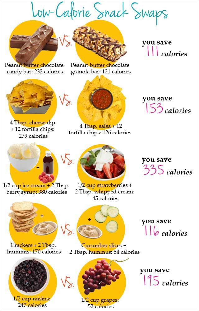 Super Low Calorie Dinners  Low calorie snack swaps Follow this simple guide to make