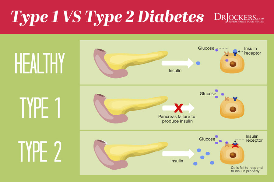 Type 2 Diabetes And Keto Diet  Is a Ketogenic Diet Safe for Diabetics DrJockers