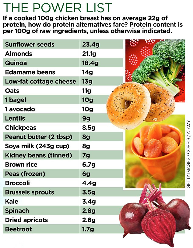 Vegetarian Protein Rich Foods  Need more protein Ave an avocado or a bagel a sprout