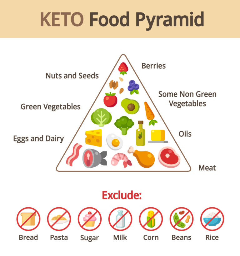 Why Am I Exhausted On The Keto Diet  Keto Why Do People Fall For These Fad Diets