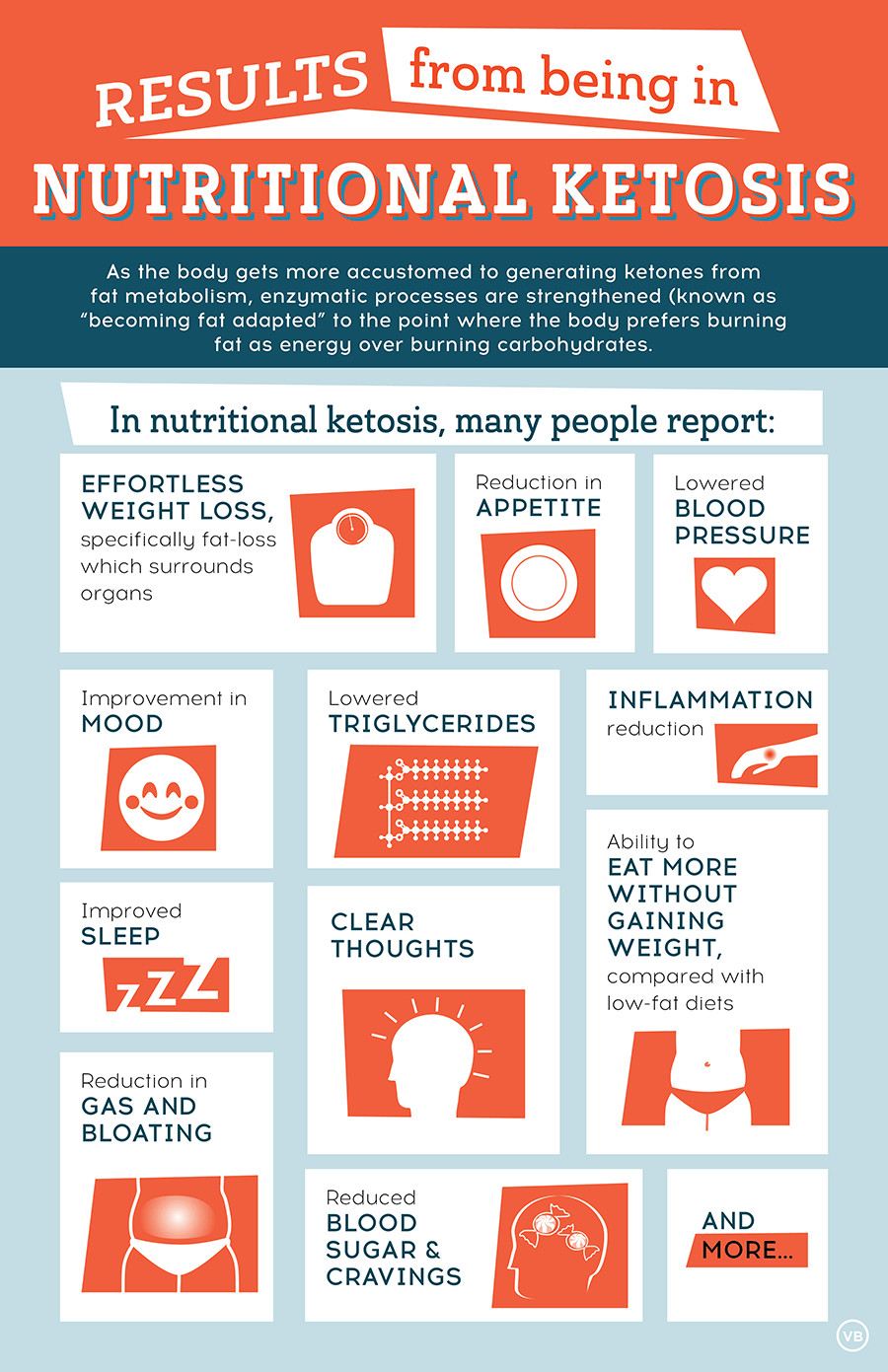Why Am I Exhausted On The Keto Diet  Keto Infographics Keto Christian