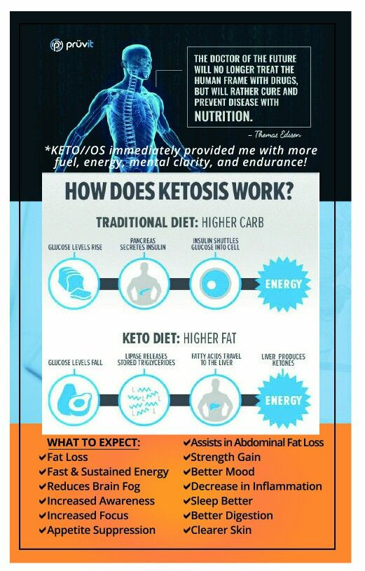 Why Does The Keto Diet Work  How does ketosis work
