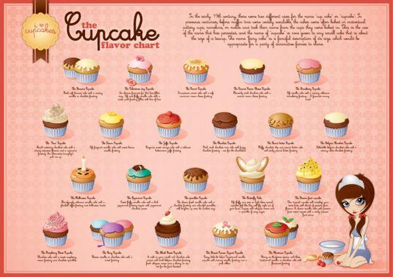 Christmas Cakes Flavors  Cupcake flavor chart on Behance