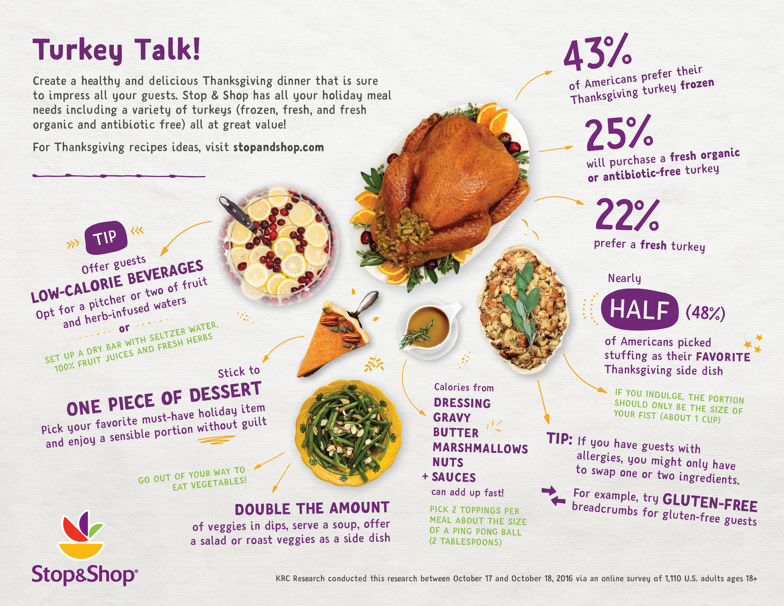 Stop And Shop Thanksgiving Dinner  Stop & Shop Survey Reveals Shoppers Thanksgiving Meal