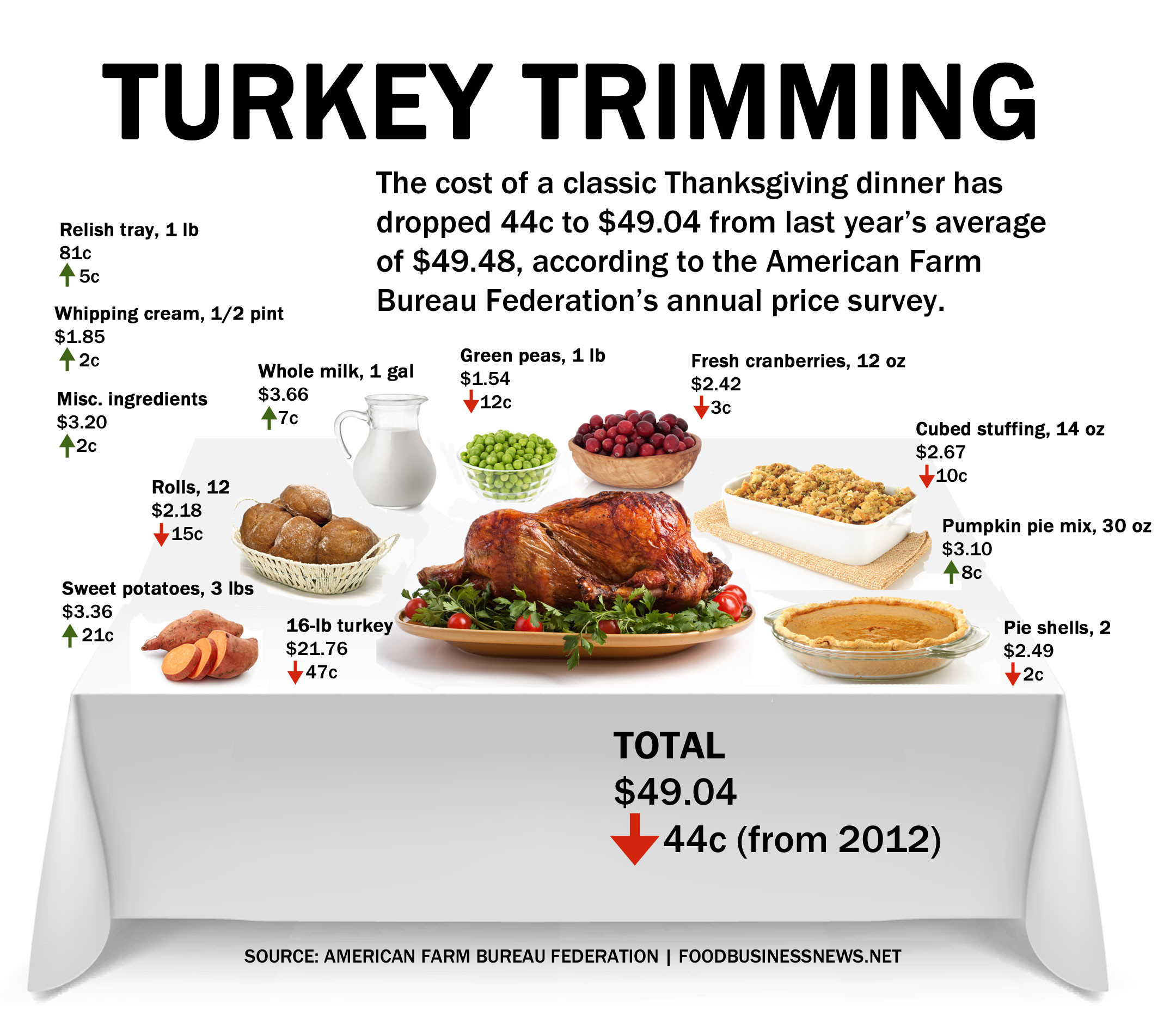 Traditional Thanksgiving Dinner Menu List  INFOGRAPHIC Thanksgiving dinner cost less in 2013