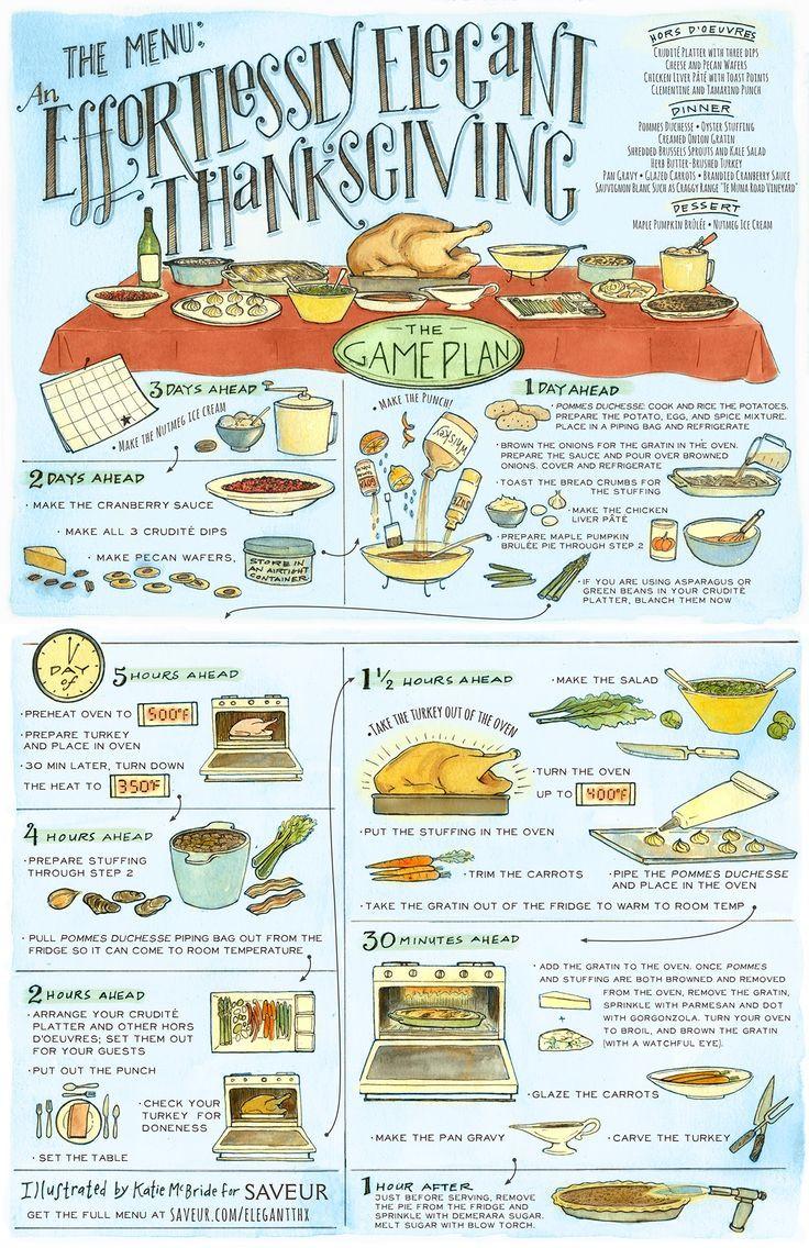Traditional Thanksgiving Dinner Menu List  Best 25 Thanksgiving menu ideas on Pinterest