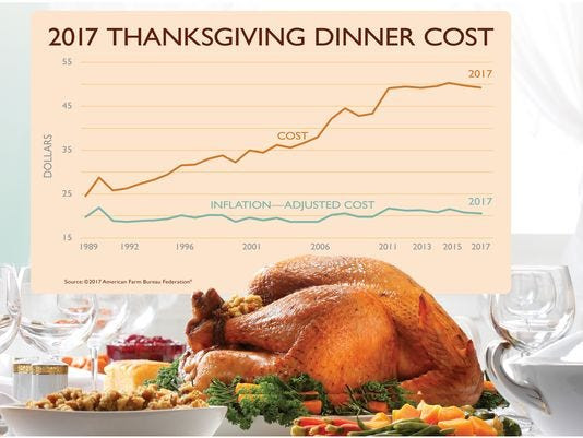 Turkey Prices For Thanksgiving 2019  How much will Thanksgiving dinner cost you in 2017